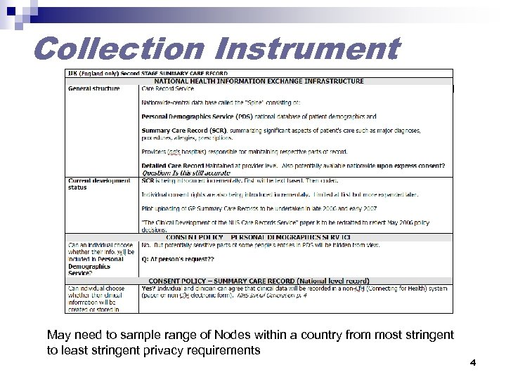 Collection Instrument May need to sample range of Nodes within a country from most