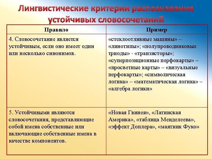 Лингвистические критерии распознавания устойчивых словосочетаний Правило Пример 4. Словосочетание является устойчивым, если оно имеет