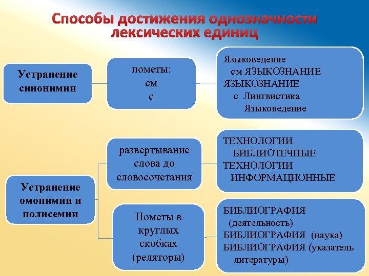 Способы достижения однозначности лексических единиц Устранение синонимии Устранение омонимии и полисемии пометы: см с