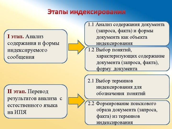 Этапы индексирования I этап. Анализ содержания и формы индексируемого сообщения II этап. Перевод результатов