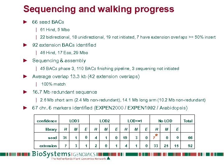 Sequencing and walking progress ► 66 seed BACs | 61 Hind, 5 Mbo |