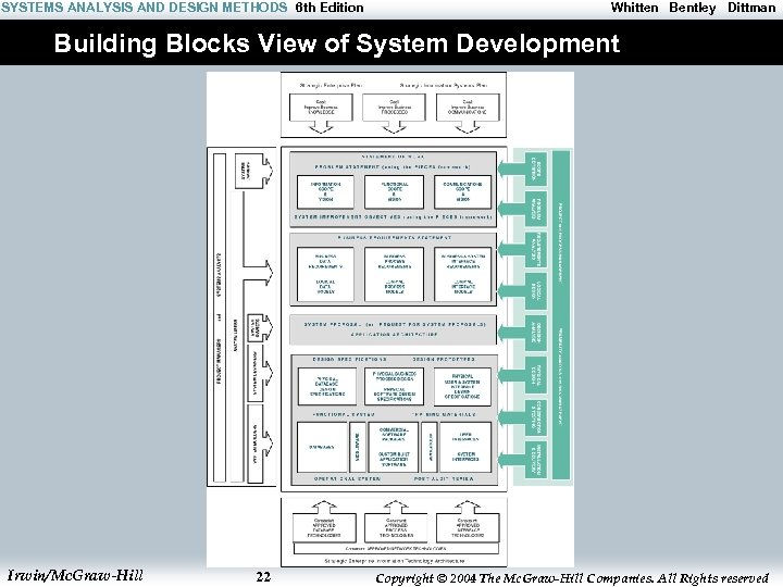 SYSTEMS ANALYSIS AND DESIGN METHODS 6 th Edition Whitten Bentley Dittman Building Blocks View