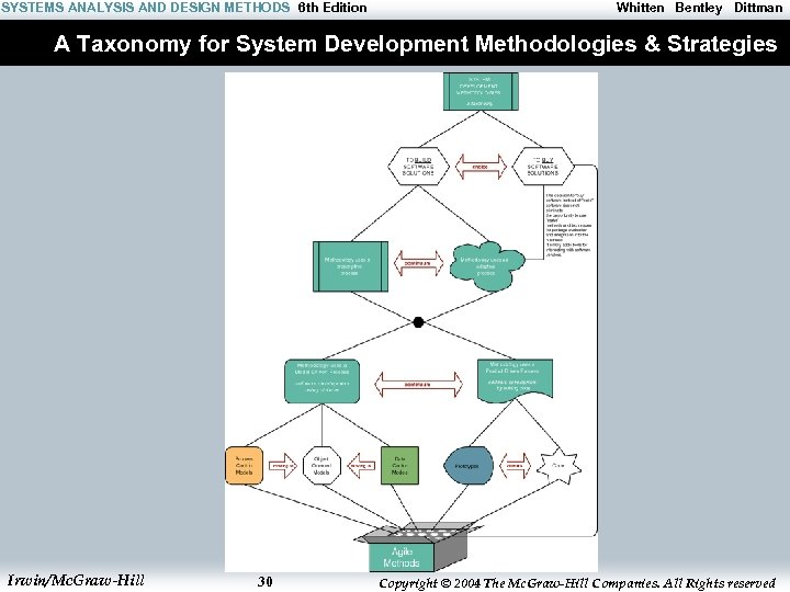 SYSTEMS ANALYSIS AND DESIGN METHODS 6 th Edition Whitten Bentley Dittman A Taxonomy for