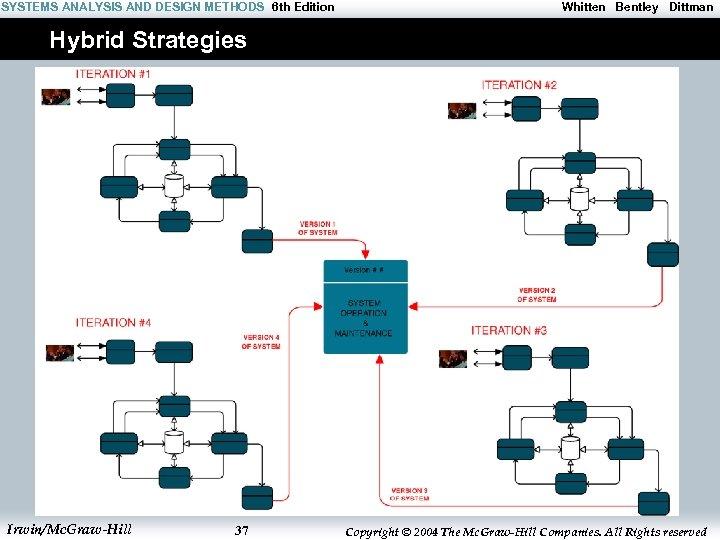 SYSTEMS ANALYSIS AND DESIGN METHODS 6 th Edition Whitten Bentley Dittman Hybrid Strategies Irwin/Mc.