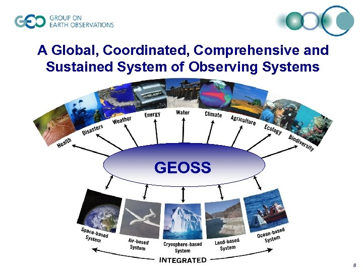 A Global, Coordinated, Comprehensive and Sustained System of Observing Systems GEOSS 8