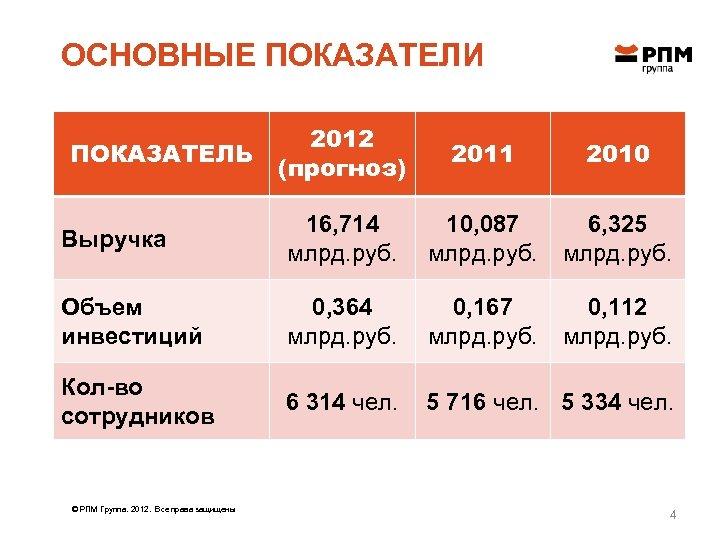 ОСНОВНЫЕ ПОКАЗАТЕЛИ 2012 (прогноз) 2011 2010 Выручка 16, 714 млрд. руб. 10, 087 млрд.