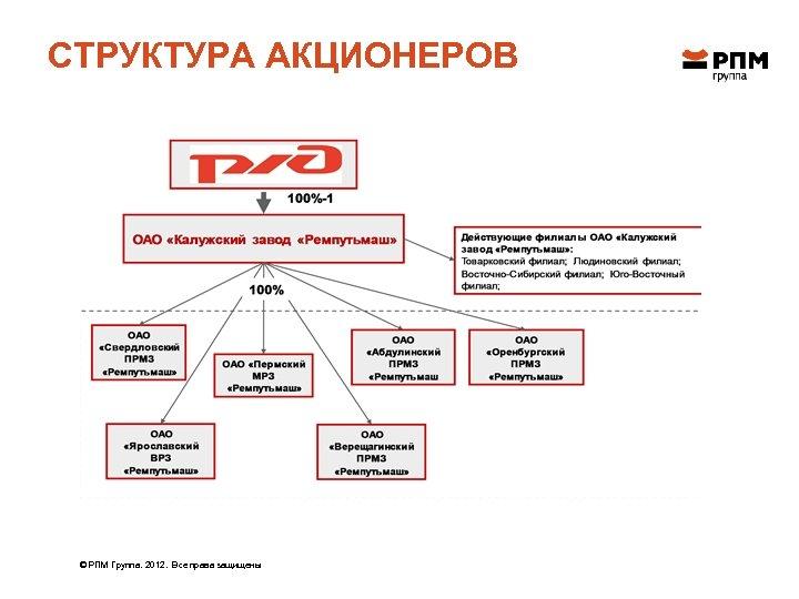СТРУКТУРА АКЦИОНЕРОВ © РПМ Группа. 2012. Все права защищены
