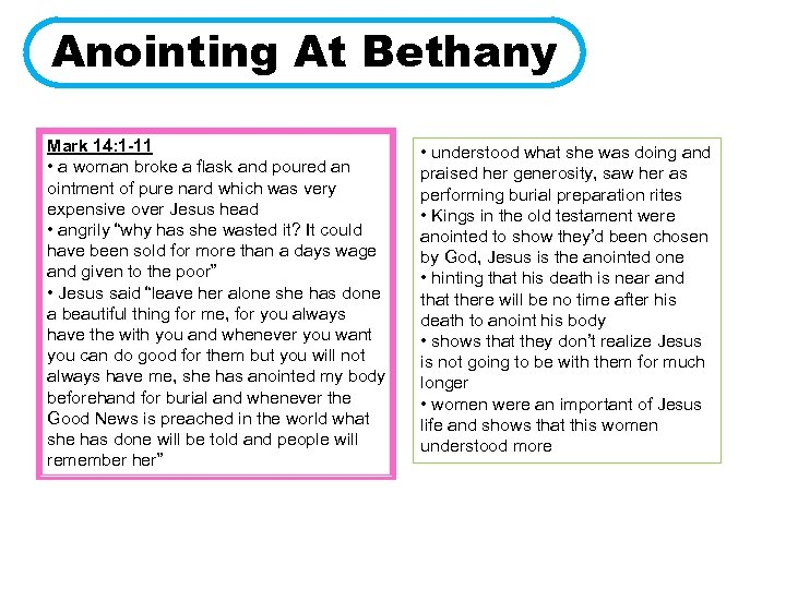 Anointing At Bethany Mark 14: 1 -11 • a woman broke a flask and
