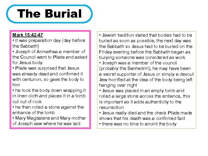 The Burial Mark 15: 42 -47 • it was preparation day (day before the