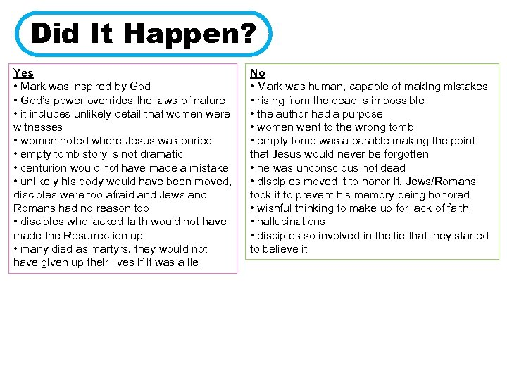 Did It Happen? Yes • Mark was inspired by God • God's power overrides