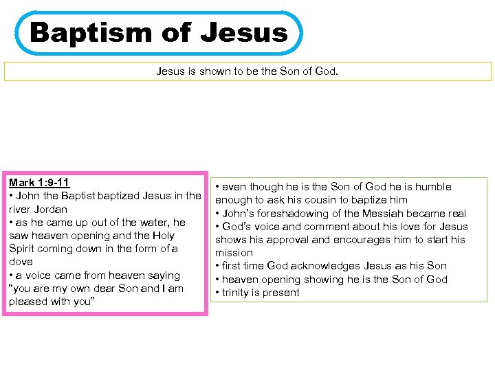 Baptism of Jesus is shown to be the Son of God. Mark 1: 9