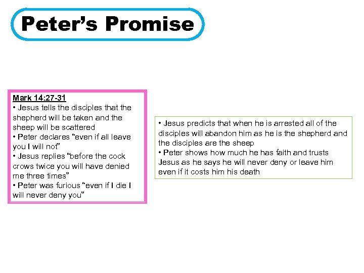 Peter's Promise Mark 14: 27 -31 • Jesus tells the disciples that the shepherd
