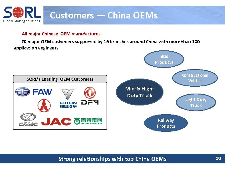 Global braking solutions Customers — China OEMs All major Chinese OEM manufactures 70 major