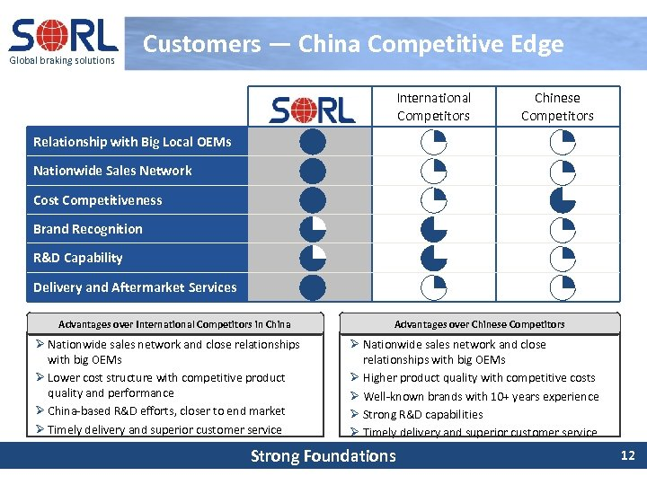 Global braking solutions Customers — China Competitive Edge International Competitors Chinese Competitors Relationship with