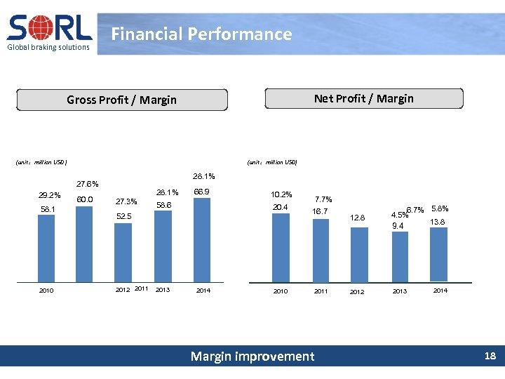 Global braking solutions Financial Performance Net Profit / Margin Gross Profit / Margin 20.