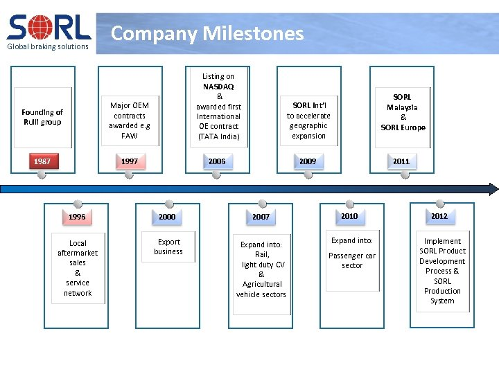 Global braking solutions Company Milestones Founding of Ruili group Major OEM contracts awarded e.