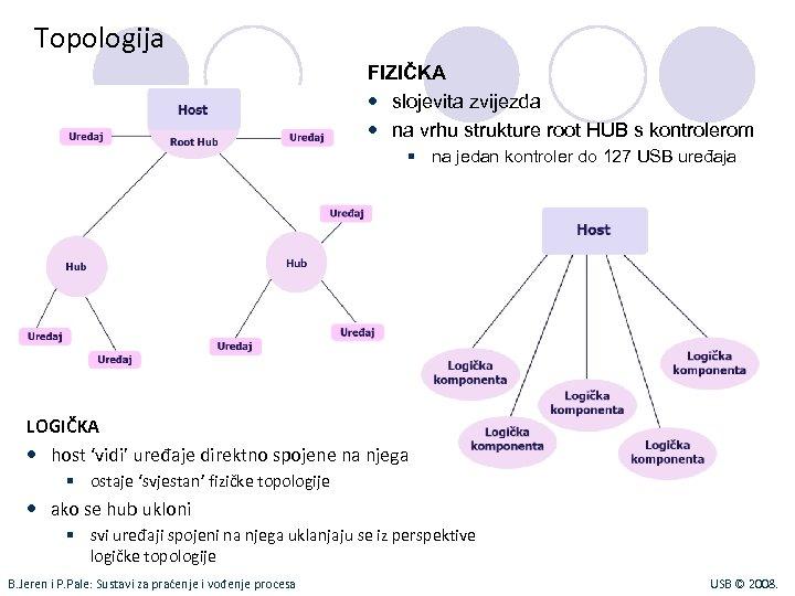 Topologija FIZIČKA slojevita zvijezda na vrhu strukture root HUB s kontrolerom § na jedan