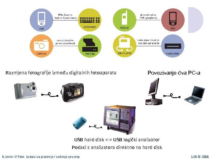 Razmjena fotografije između digitalnih fotoaparata Povezivanje dva PC-a USB hard disk <-> USB logički