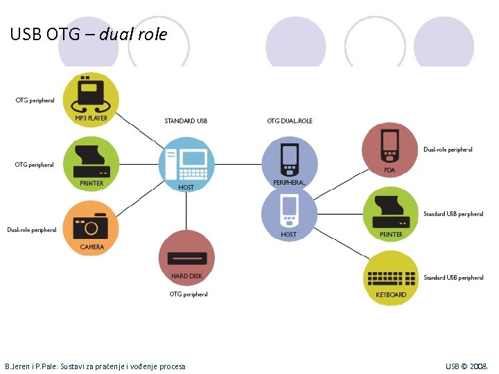 USB OTG – dual role B. Jeren i P. Pale: Sustavi za praćenje i