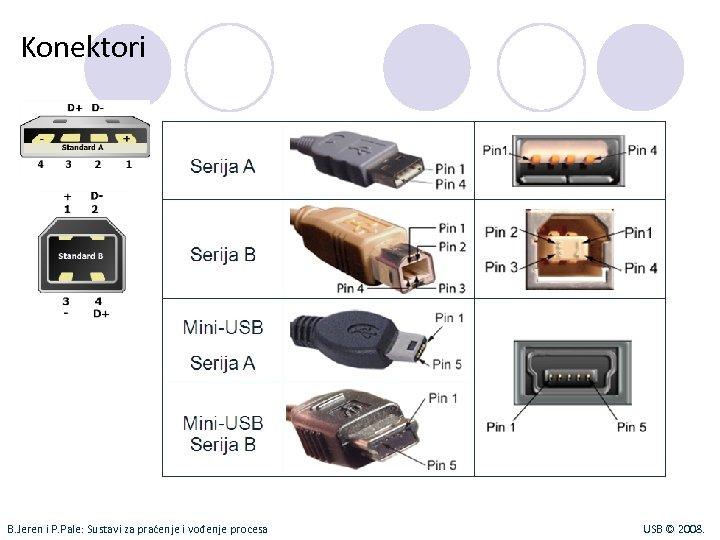 Konektori B. Jeren i P. Pale: Sustavi za praćenje i vođenje procesa USB ©