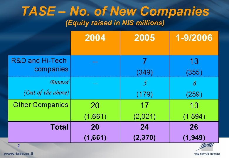 TASE – No. of New Companies (Equity raised in NIS millions) 2004 2005 1