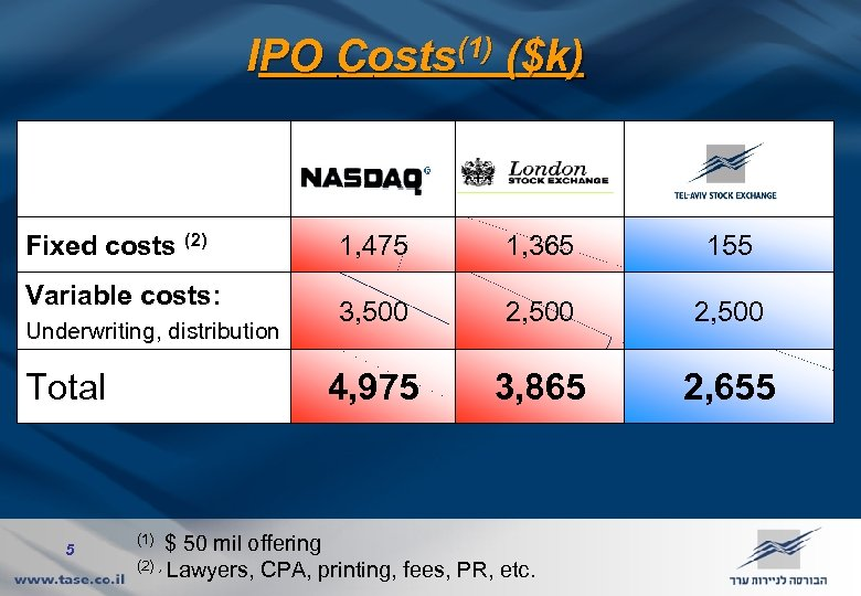 IPO Costs(1) ($k) Fixed costs (2) Underwriting, distribution Total 5 1, 365 155 3,