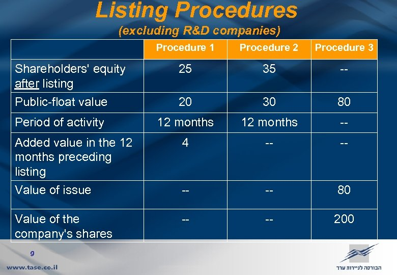 Listing Procedures (excluding R&D companies) Procedure 1 Shareholders' equity after listing Public-float value Period
