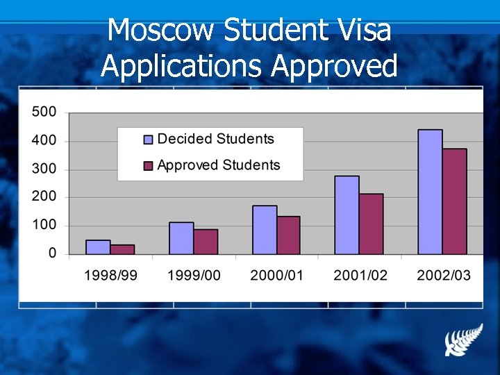 Moscow Student Visa Applications Approved