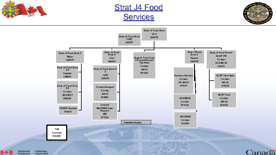 Strat J 4 Food Services Strat J 4 Food Svcs CWO Strat J 4
