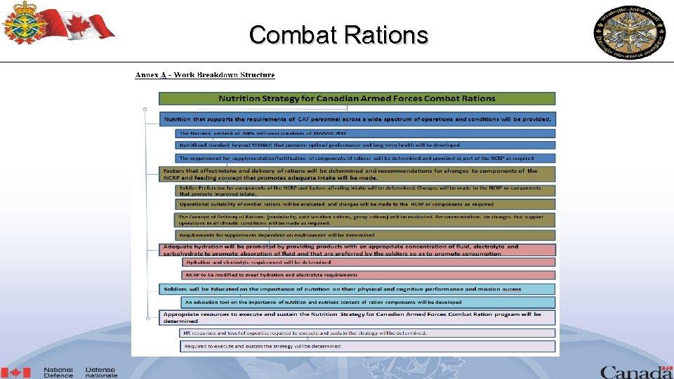 Combat Rations