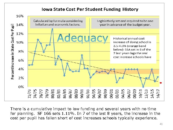 There is a cumulative impact to low funding and several years with no time