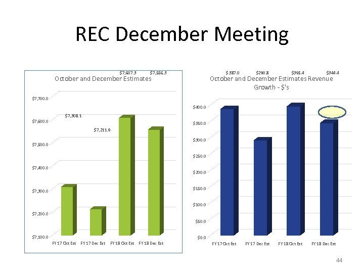 REC December Meeting $7, 607. 3 $7, 556. 3 $ 387. 0 October and