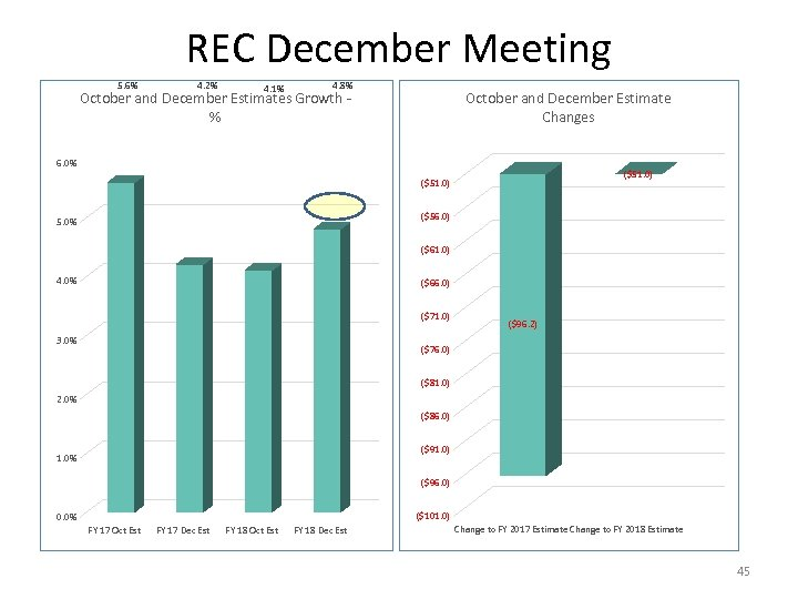 REC December Meeting 5. 6% 4. 2% 4. 1% 4. 8% October and December