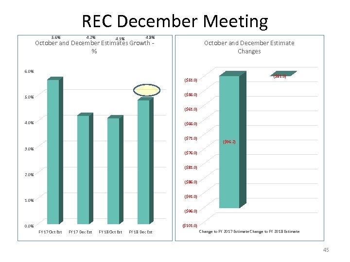 REC December Meeting 5. 6% 4. 2% 4. 1% 4. 8% October and December