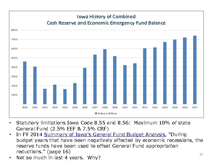 Iowa History of Combined Cash Reserve and Economic Emergency Fund Balance 800. 0 700.