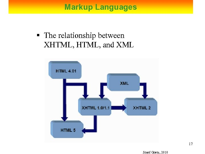 Markup Languages § The relationship between XHTML, and XML 17 Jozef Goetz, 2010