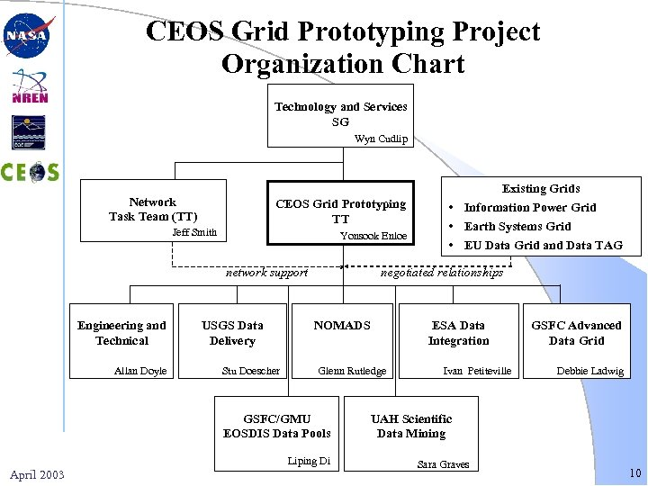 CEOS Grid Prototyping Project Organization Chart Technology and Services SG Wyn Cudlip Existing Grids