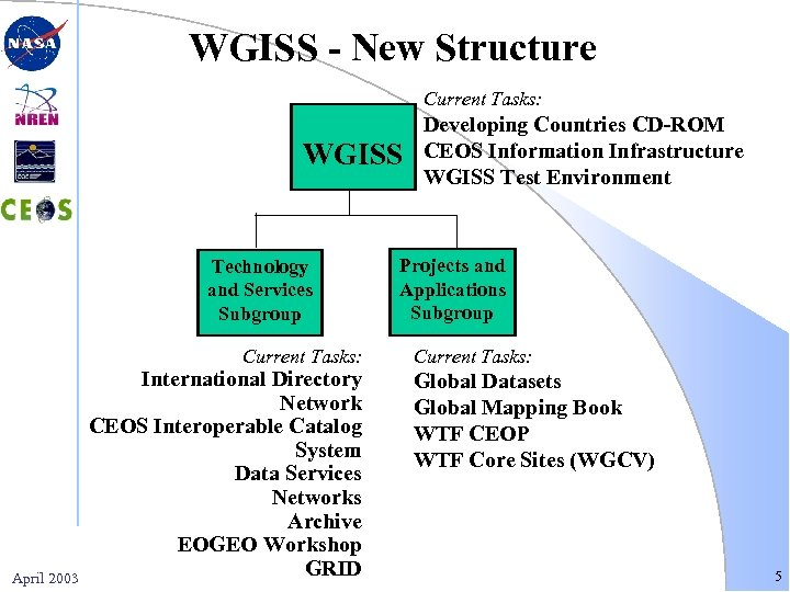 WGISS - New Structure Current Tasks: WGISS Technology and Services Subgroup Current Tasks: April