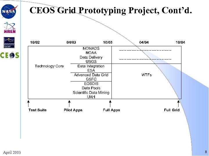 CEOS Grid Prototyping Project, Cont'd. April 2003 8