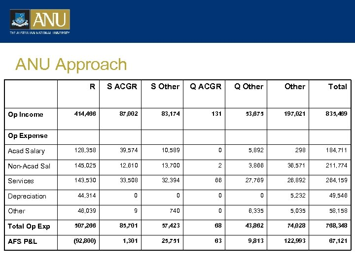 ANU Approach R S ACGR S Other Q ACGR Q Other Total 414, 466