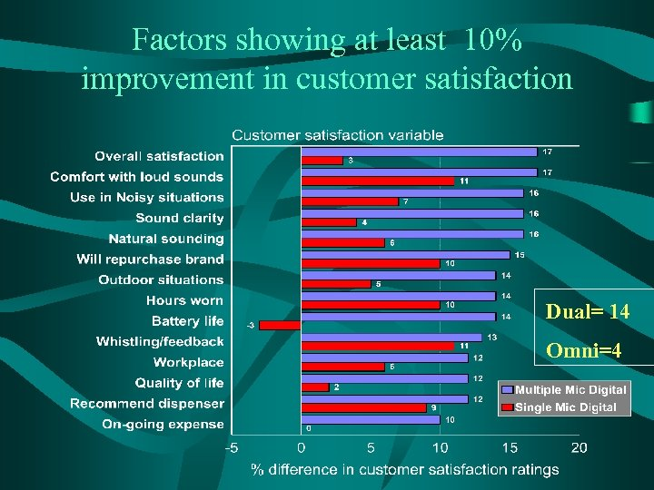 Factors showing at least 10% improvement in customer satisfaction Dual= 14 Omni=4