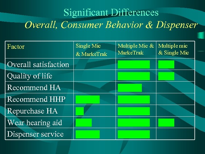 Significant Differences Overall, Consumer Behavior & Dispenser Factor Overall satisfaction Quality of life Recommend