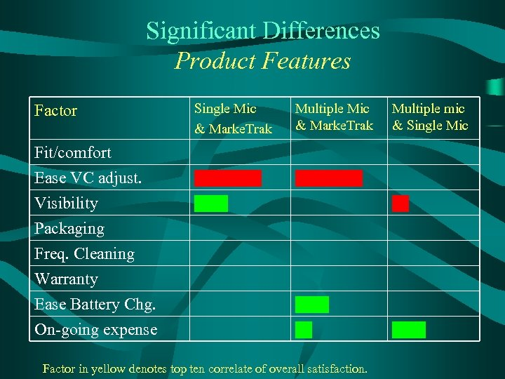 Significant Differences Product Features Factor Fit/comfort Ease VC adjust. Visibility Packaging Freq. Cleaning Warranty