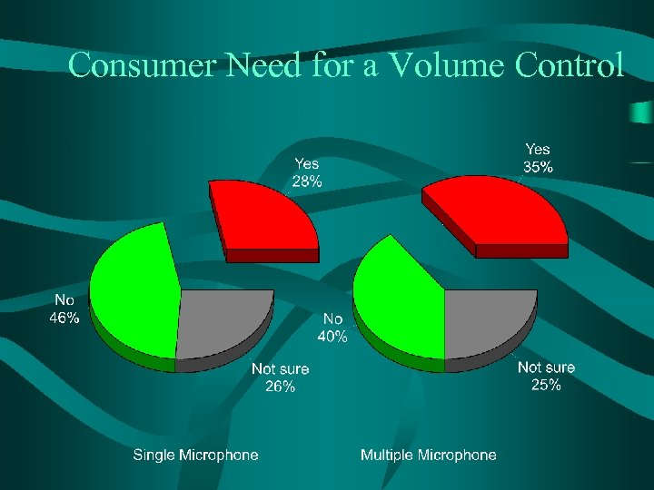 Consumer Need for a Volume Control