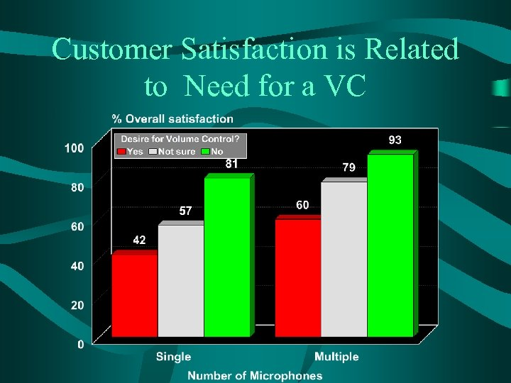Customer Satisfaction is Related to Need for a VC
