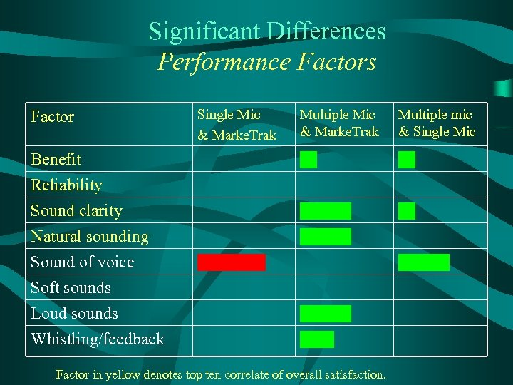 Significant Differences Performance Factors Multiple Mic & Marke. Trak Multiple mic & Single Mic