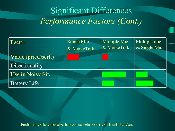 Significant Differences Performance Factors (Cont. ) Factor Single Mic & Marke. Trak Multiple Mic