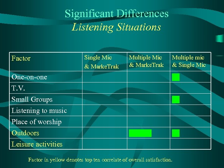 Significant Differences Listening Situations Factor Single Mic & Marke. Trak Multiple mic & Single