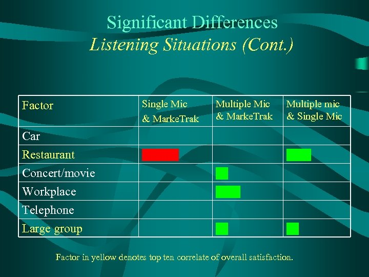 Significant Differences Listening Situations (Cont. ) Single Mic & Marke. Trak Factor Car Restaurant