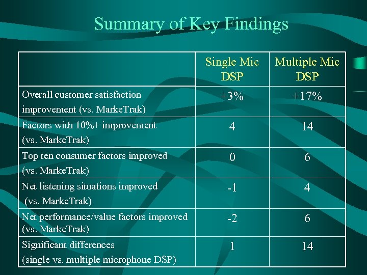 Summary of Key Findings Single Mic DSP Multiple Mic DSP +3% +17% Factors with